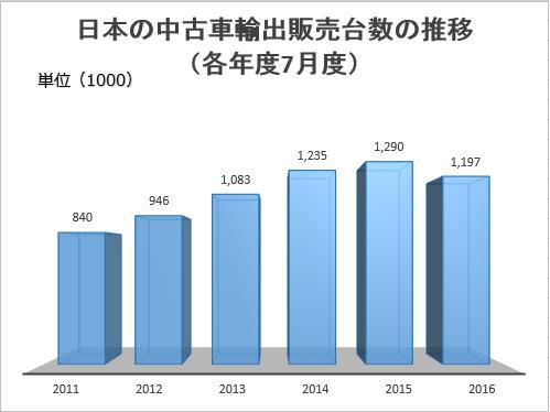 日本の中古車輸出販売台数の推移